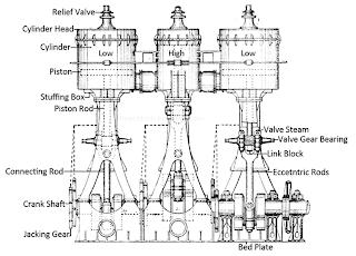 Mechanical Technology: Compound Steam Engine
