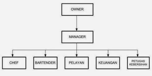 struktur organisasi cafe dan tugasnya masing masing