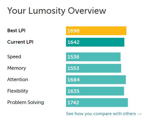 lumosity problem solving lpi