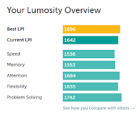 Lumosity Performance Index