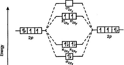 chem brains  atomic structure