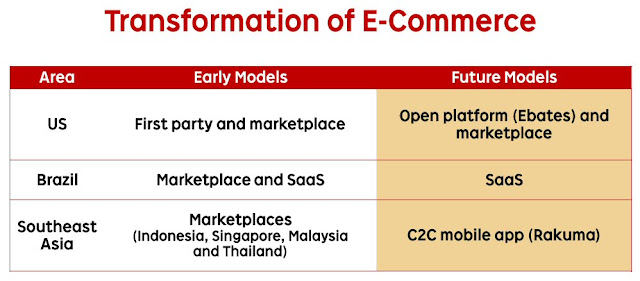 Rakuten's future business model in Southeast Asia - Rakuma