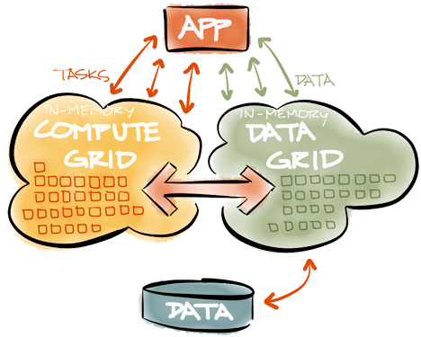 In-Memory Computing graphic