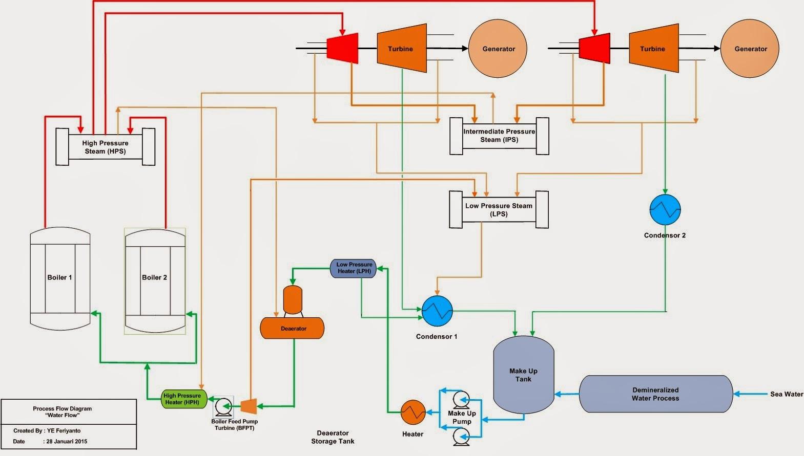 Mengenal Lebih Dalam Teknik Kimia  Water Process Dan