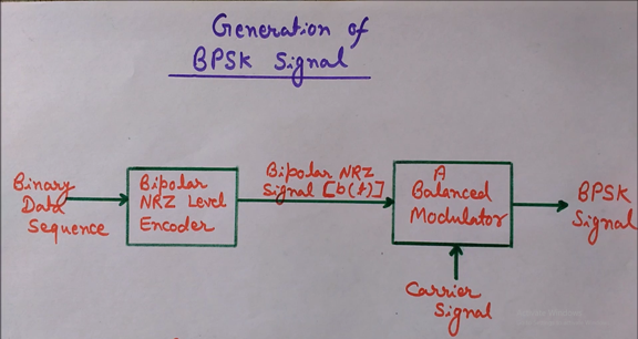 Generation of BPSK Signal, Binary Phase Shift Keying generation, Block diagram of BPSK
