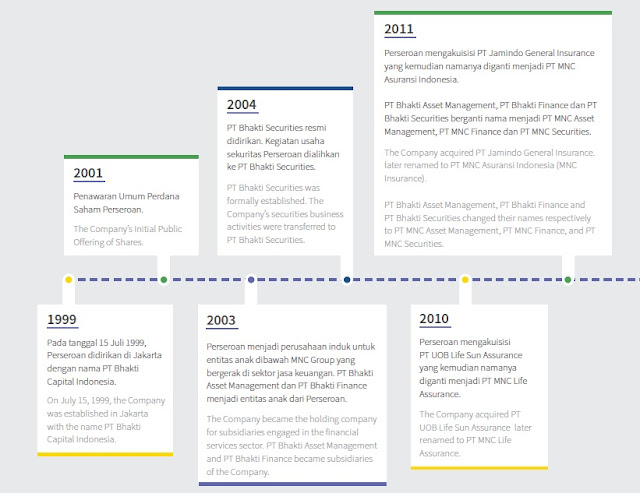 BCAP BCAP (PT. MNC Kapital Indonesia Tbk) - Analisa Fundamental Saham Indonesia