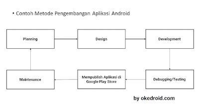 Metode Pengembangan Aplikasi Android