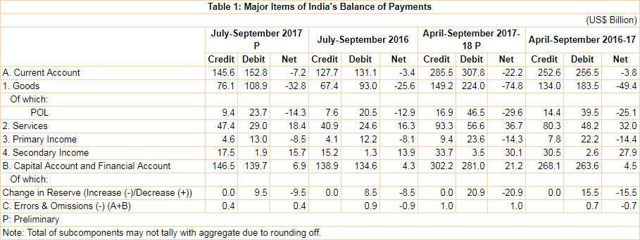 India's Balance of Payments during July 2017 to September 2018