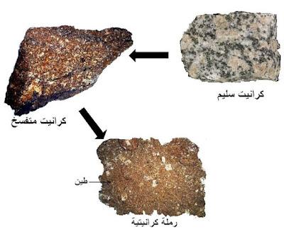 الصّخور الرّسوبيّة تصنيفها و مجالات استعمالها