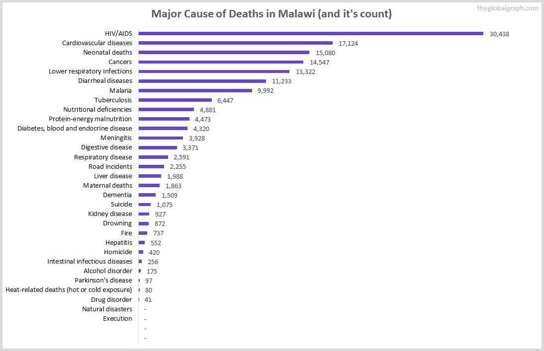 Major Cause of Deaths in Malawi (and it's count)