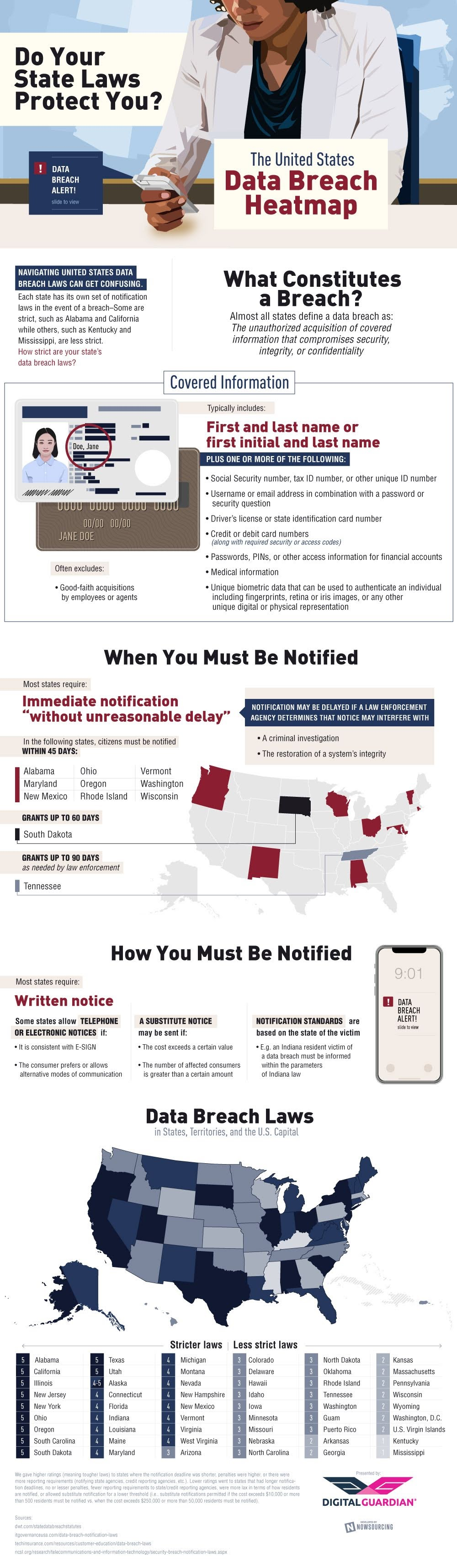 Data Breach Laws Vary Widely In United States - infographic