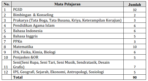 Ada dua pengumuman Rekrutmen Guru SILN Tahun  REKRUTMEN CALON GURU SEKOLAH INDONESIA DI MALAYSIA TAHUN 2018