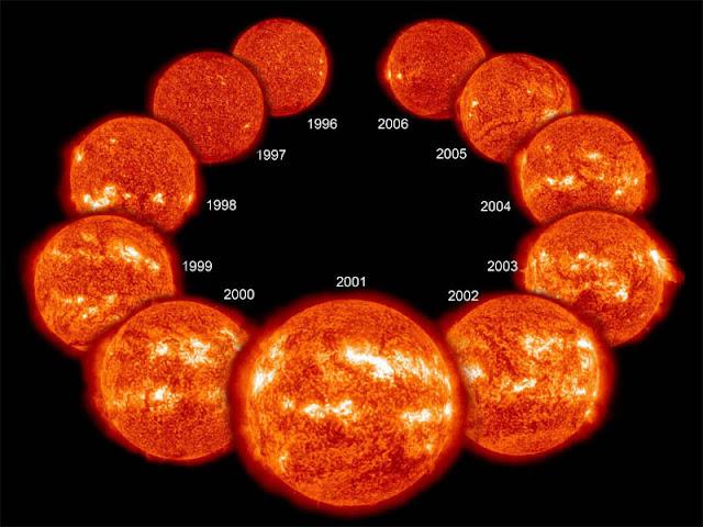 minimo e máximo solar