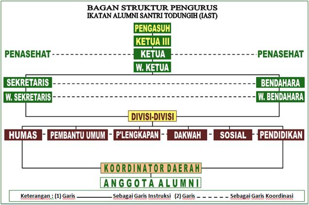 struktur organisasi dan pengurus iast Struktur Organisasi Indofood