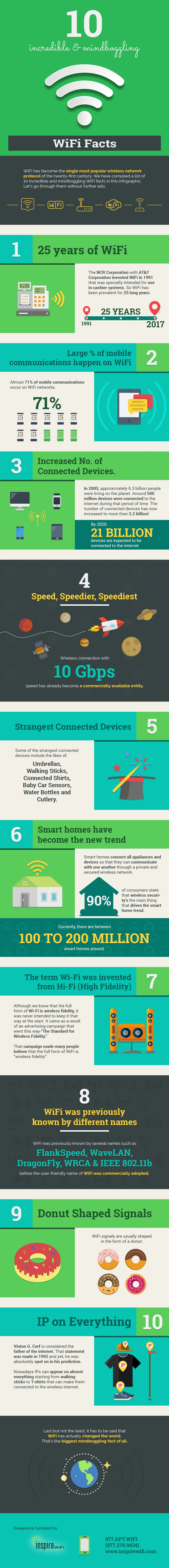 10 Incredible & Mind boggling WiFi Facts - #infographic