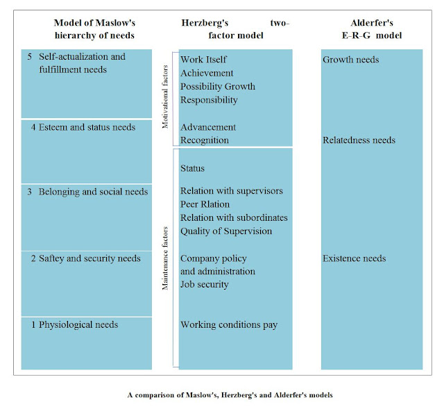 A Comparison of Maslow's Herzberg's and Alderfer's Models