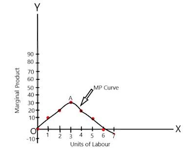 MP-Curve