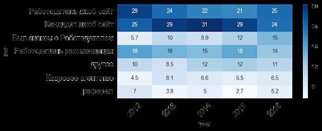 Завершается ли кризис в России: индексы рынка труда