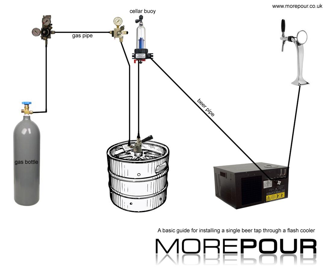 medium resolution of how to install keg beer