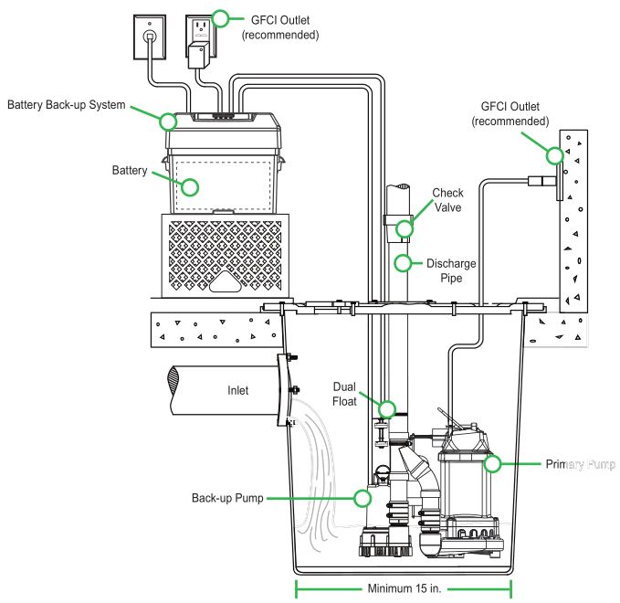 Wiring Diagram For Sump Pump Switch