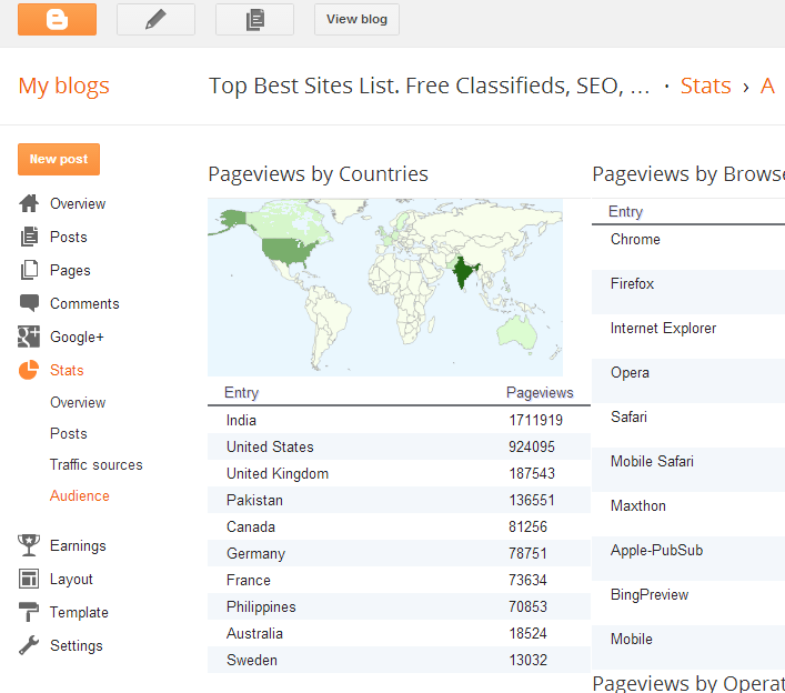 Blogger-Top-Best-Sites-List-Free-Classifieds-SEO-Blog-Websites-Audience-stats