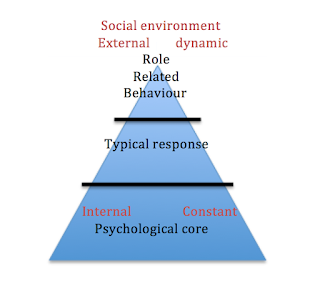Sport Psychology and the Relationship between Arousal and ... on mechanical views, sociocultural views, biological views, psychology and world views,