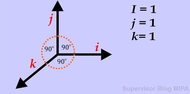 rumus perkalian titik/perkalian skalar/dot product pada vektor satuan beserta contoh soal dan pembahasan