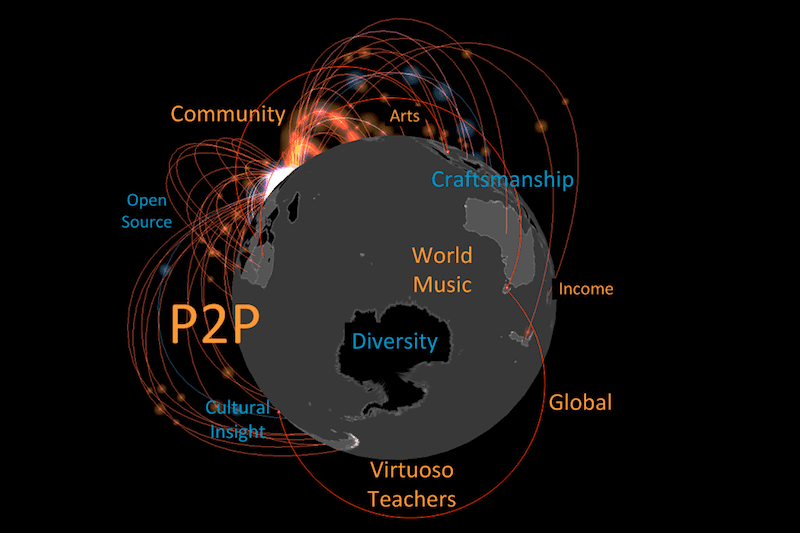 World Music Aggregator Platform Aim: Global P2P Teaching And Learning. #VisualFutureOfMusic #WorldMusicInstrumentsAndTheory