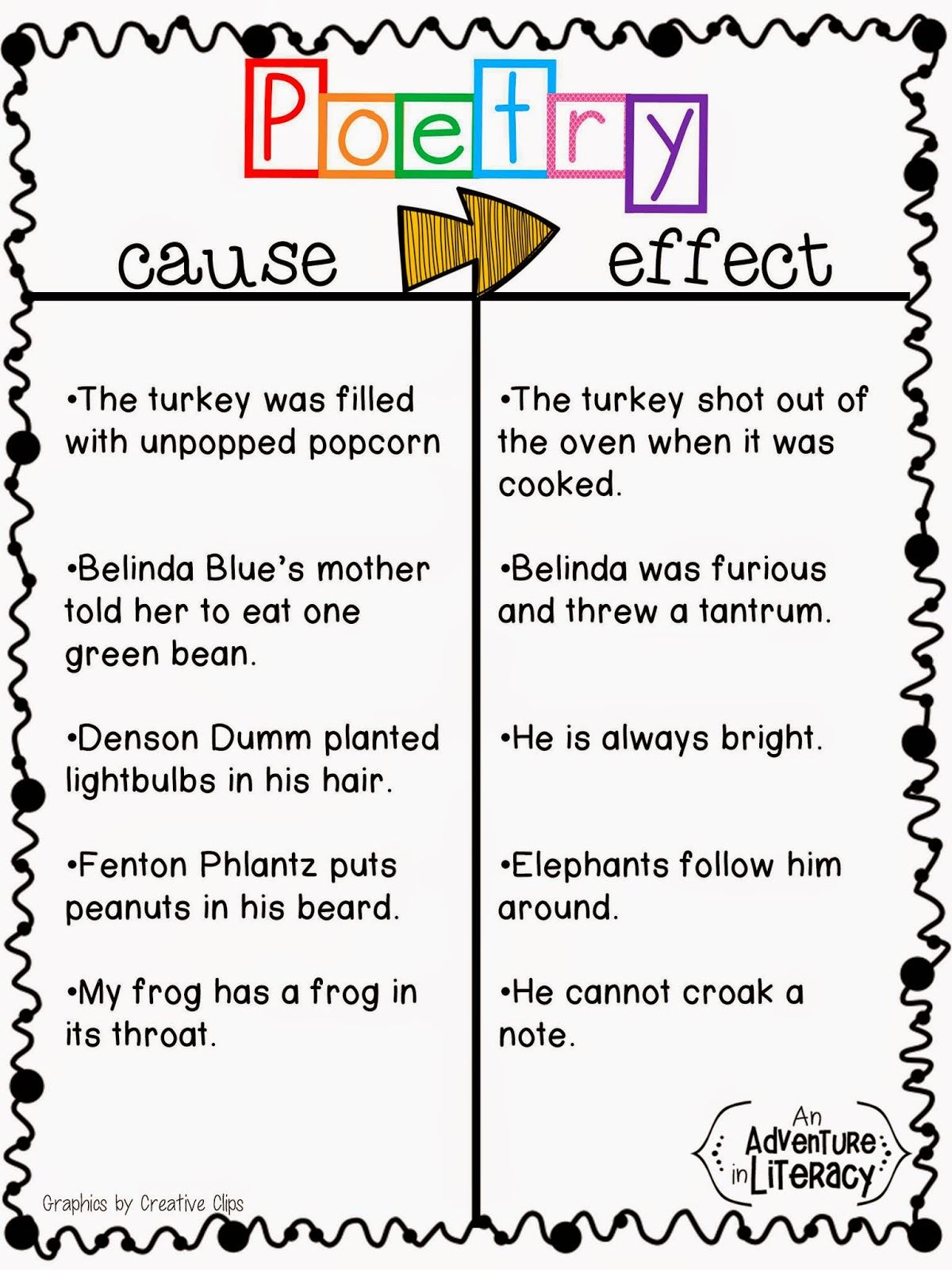 Cause and Effect with Poetry   Adventures in Literacy Land [ 1600 x 1200 Pixel ]