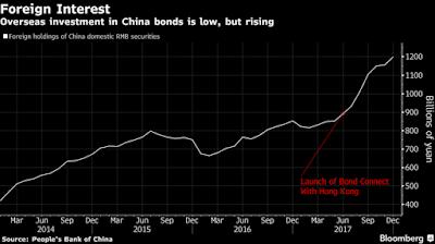 Obbligazioni Cinesi: 6 Motivi per Investire in Bond della Cina