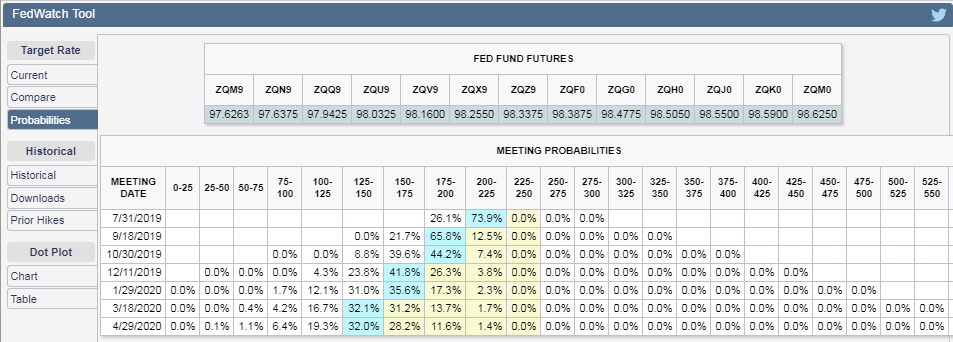 CME Group FedWatch Tool Probabilities of Federal Funds Rate Changing at Future FOMC Meeting Dates, Snapshot on 19 June 2019