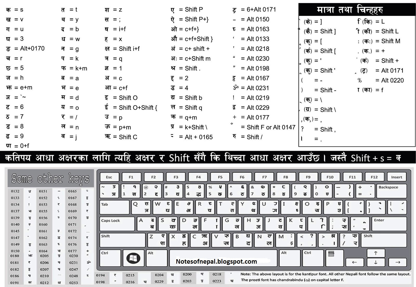 Nepali Keyboard Download HD Quality | Educational Information