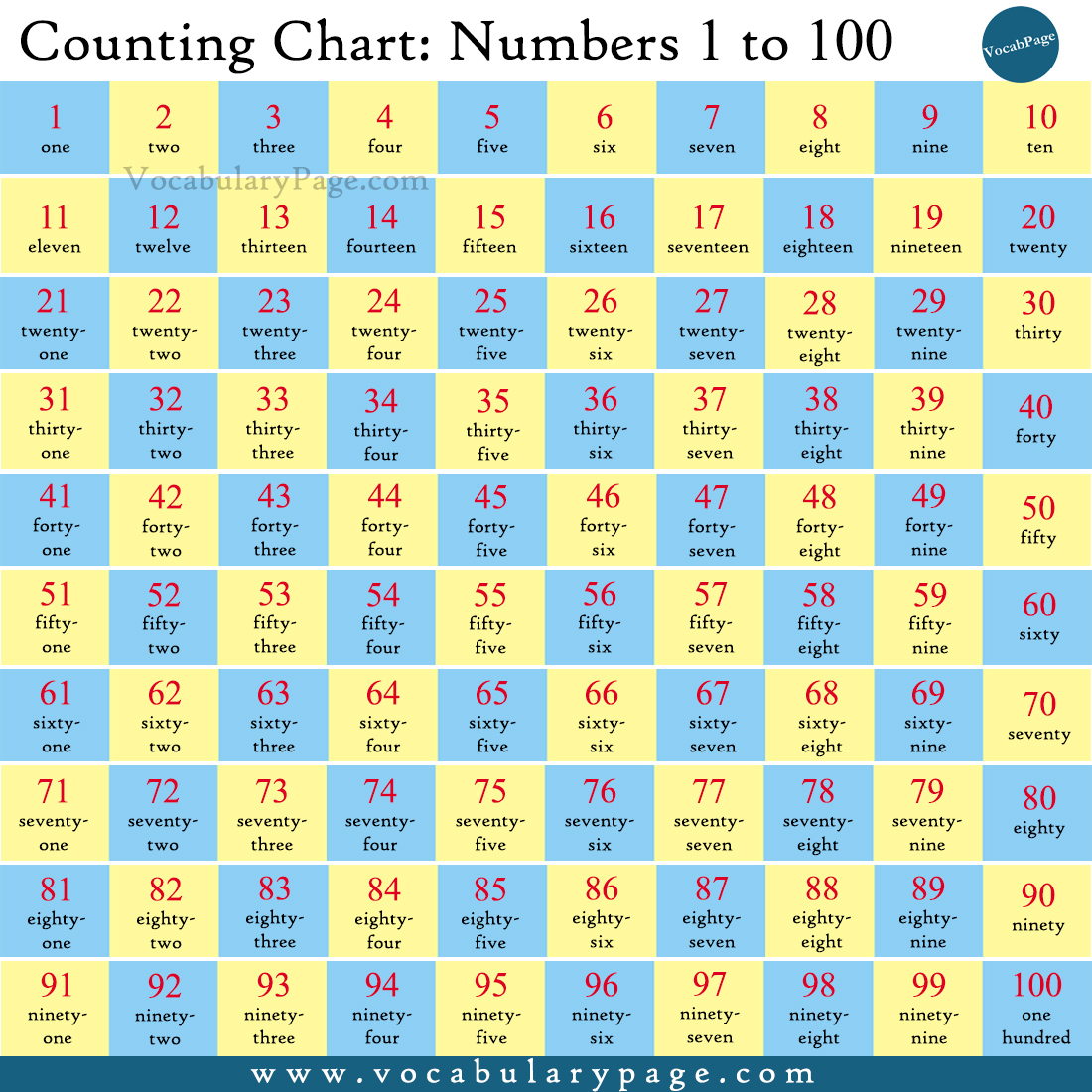 Counting Chart: Numbers 1 to 100
