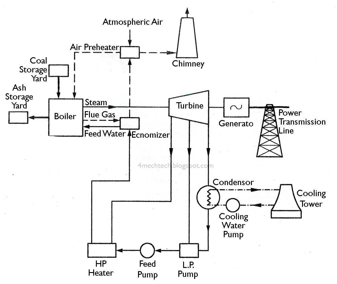 schematic diagram of steam power plant alpine type r 12 4 ohm wiring boiler system schematics get free image about
