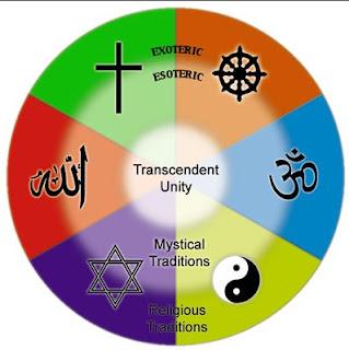 pengertian agama