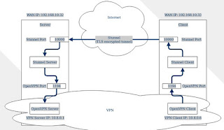 Script Auto Install dan Cara Install SSH Support SSL (Stunnel)