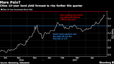 Mercados sorprendidos por baja en bonos chinos que no termina