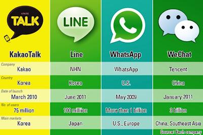 Perbandingan WhatsApp Line WeChat KakaoTalk