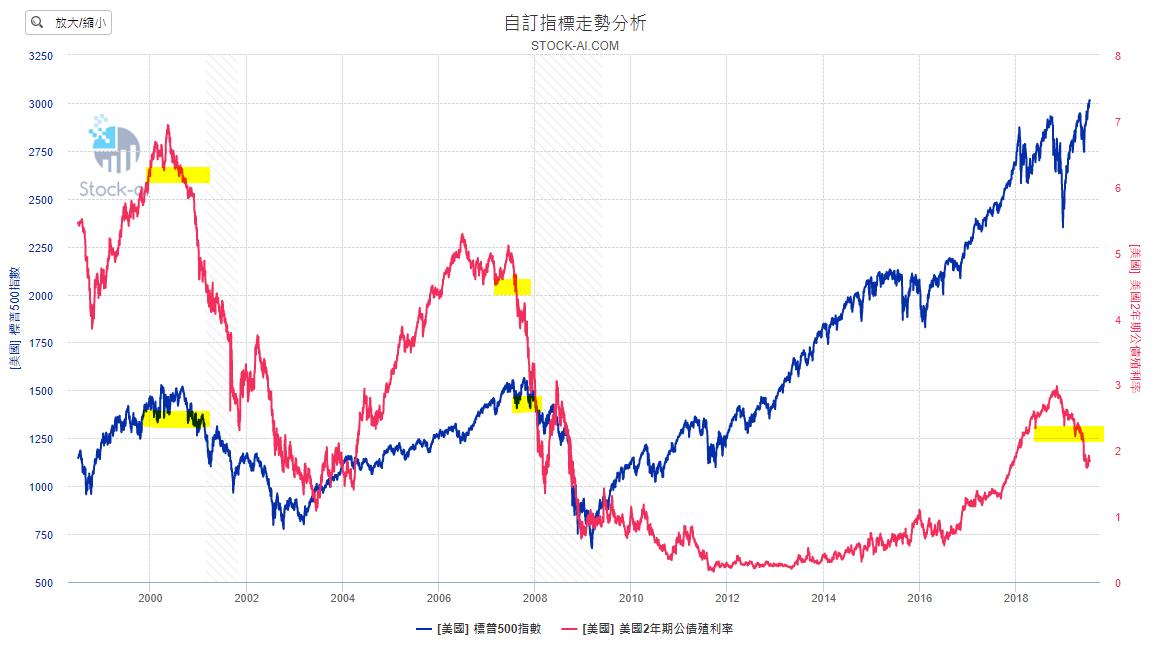 20190716今日財經(二)-股市債市投票機對決。誰是市場之王?