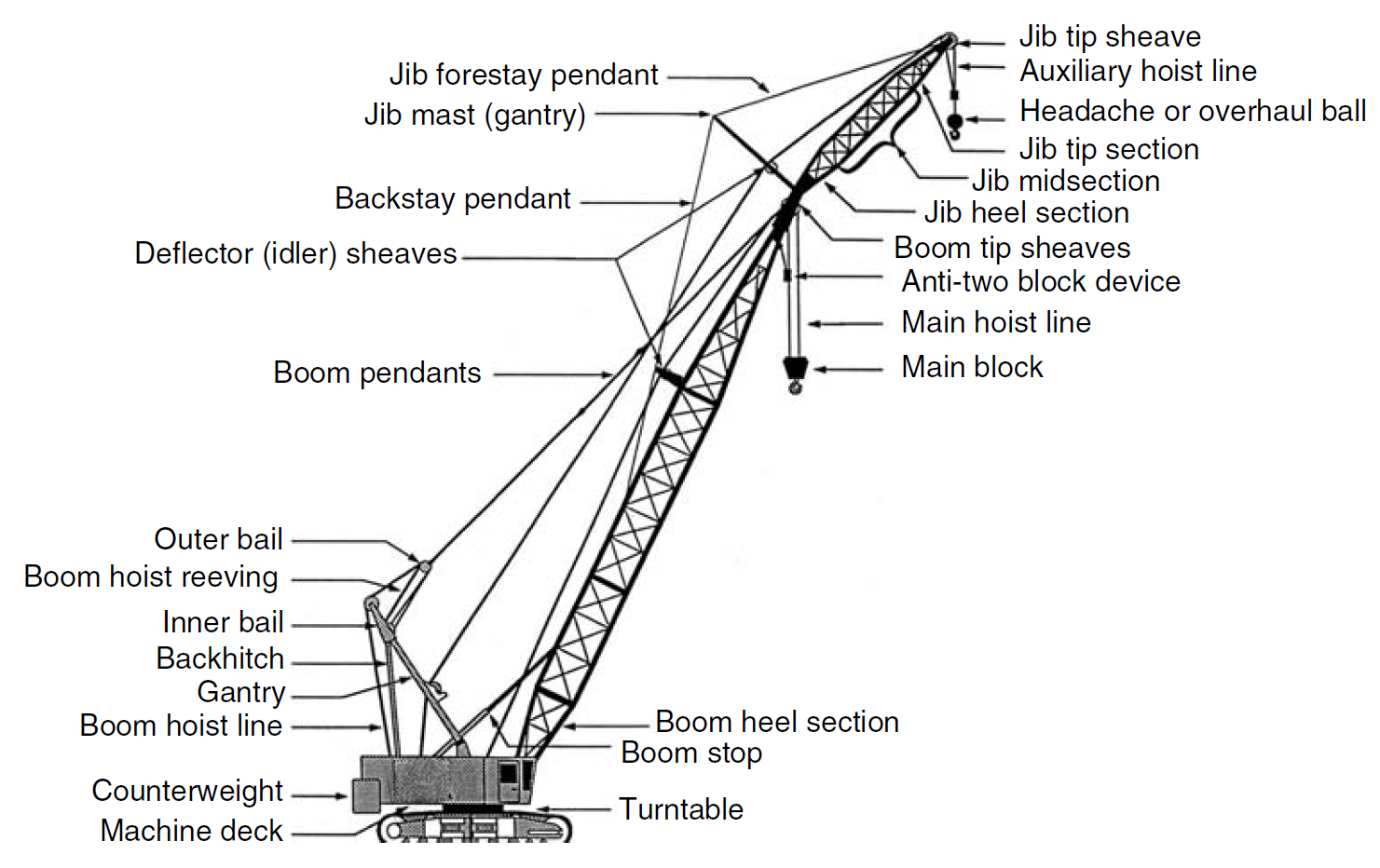 lattice boom crawler cranes engineersdaily free engineering database lattice boom crawler crane diagram lattice boom crawler crane diagram [ 1481 x 932 Pixel ]
