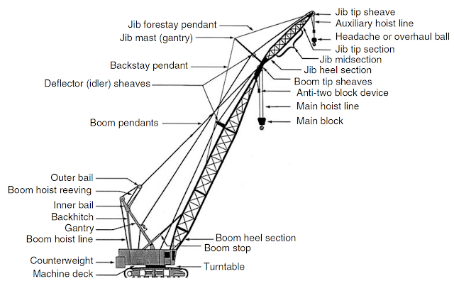 Parts of a lattice boom crane.