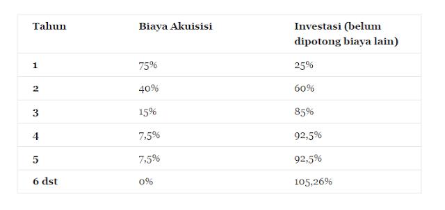 Tabel Biaya Akuisisi Allianz Yang Terbaik Dan Terendah Diantara Perusahaan Asuransi