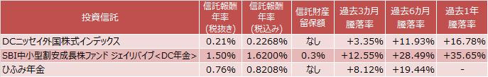 DCニッセイ外国株式インデックスファンド、SBI中小型割安成長株ファンド ジェイリバイブ<DC年金>、ひふみ年金比較表