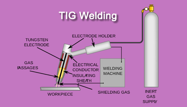 TIG Welding Advantages and Disadvantages image