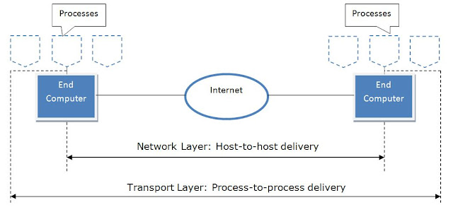 transport layer security, transport layer in osi model