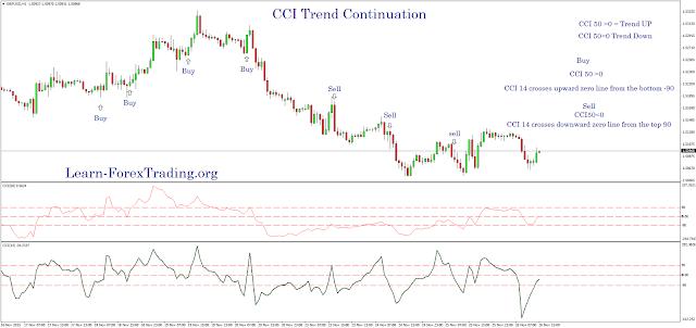 CCI Trend Continuation