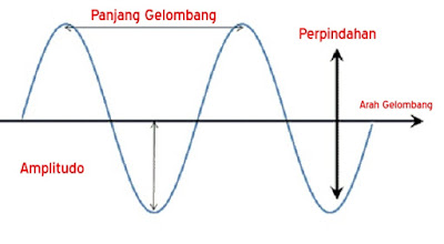 Gelombang Transversal
