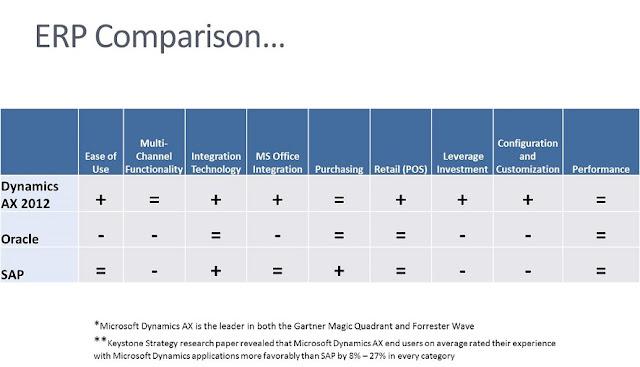 AX 2012 Vs. Oracle Vs. SAP,Keystone strategy,Microsoft dynamics Ax, keystone strategy,MS Dynamics Applications,ERP Category,ERP In Market