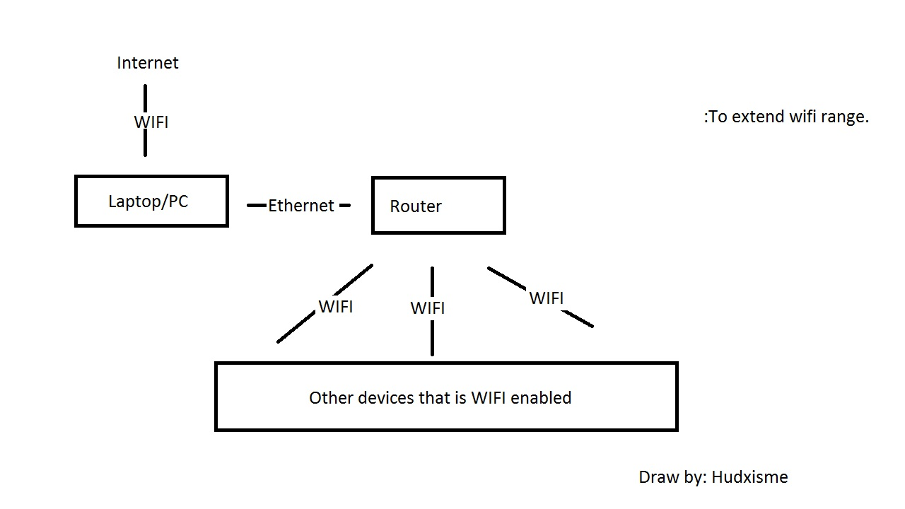 Hudxisme's Knowledge Page: Internet Sharing (PC to Router)
