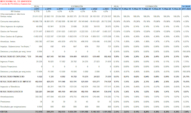 estimación ventas de Mercadona